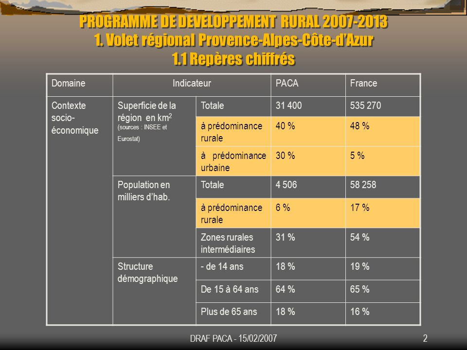 PROGRAMME DE DEVELOPPEMENT RURAL 2007-2013 1