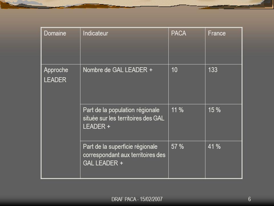 Domaine Indicateur PACA France Approche LEADER Nombre de GAL LEADER +