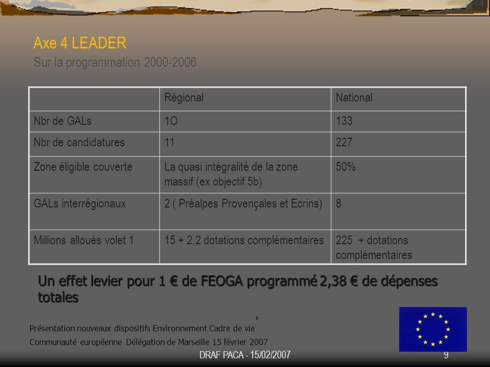 Axe 4 LEADER Sur la programmation 2000-2006
