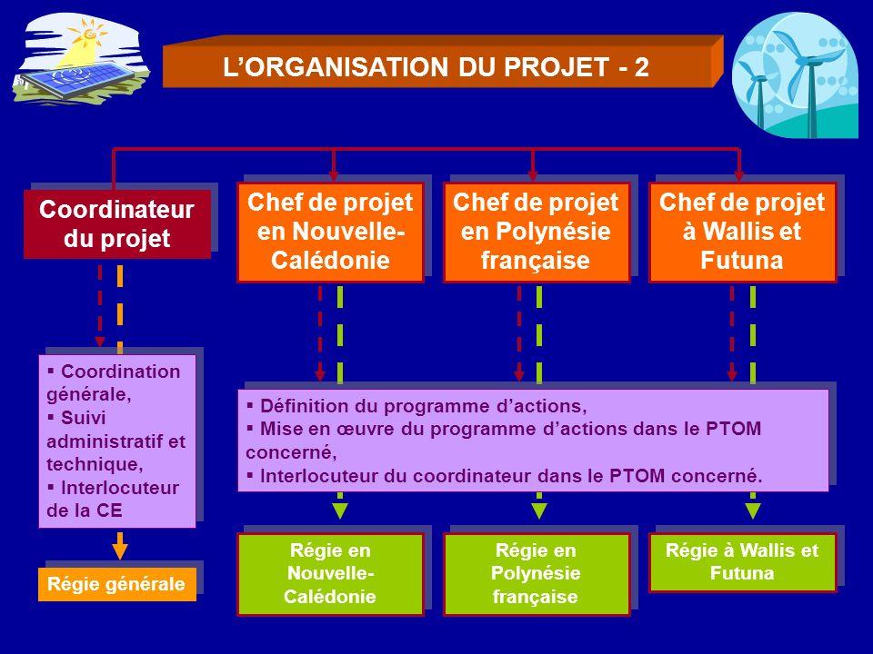 L'ORGANISATION DU PROJET - 2