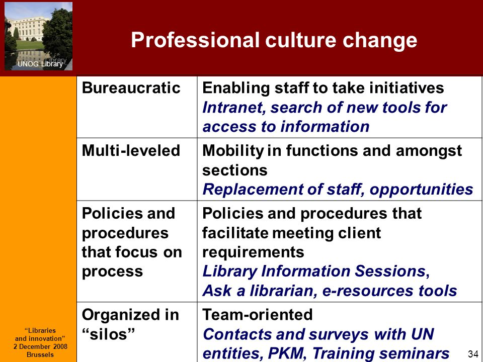 Professional culture change Libraries and innovation 2 December 2008