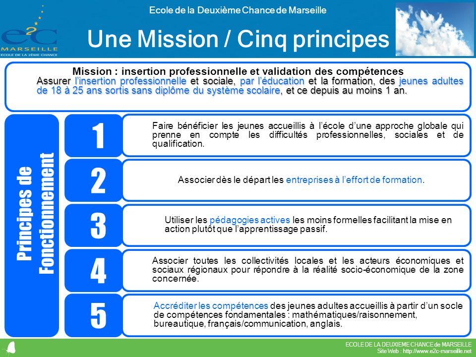 1 2 3 4 5 Une Mission / Cinq principes Principes de Fonctionnement