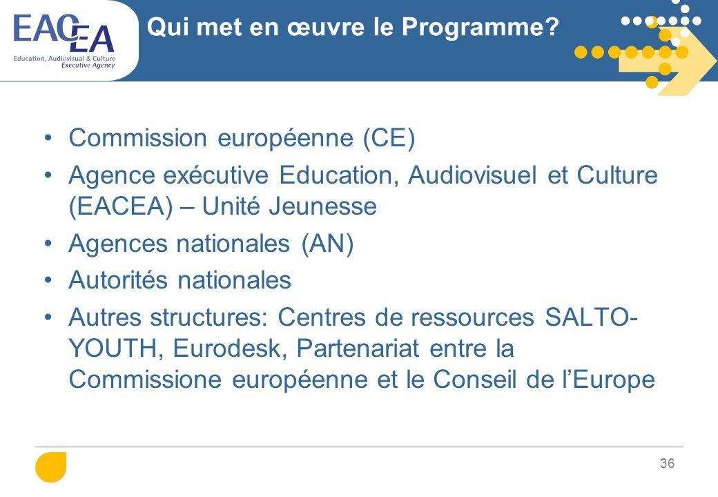 Action 5: Soutien à la coopération européenne dans le domaine de la jeunesse