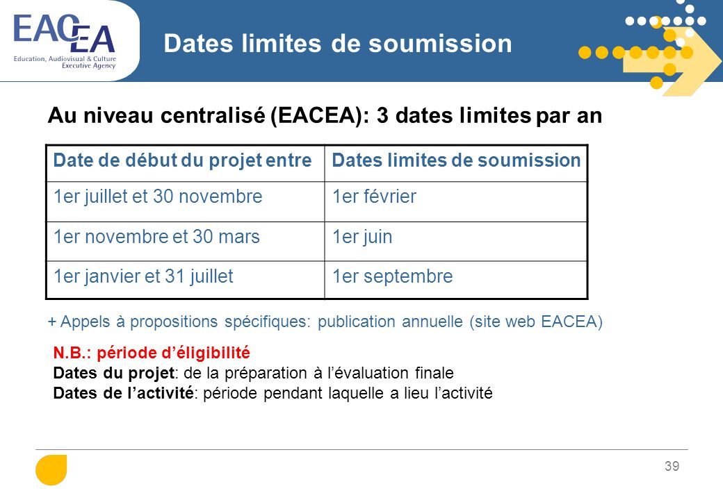 Dates limites de soumission