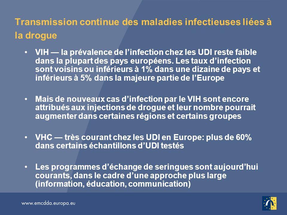 Transmission continue des maladies infectieuses liées à la drogue