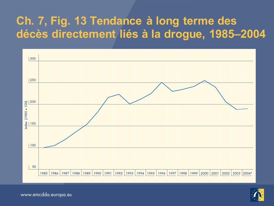 Ch. 7, Fig. 13 Tendance à long terme des décès directement liés à la drogue, 1985–2004