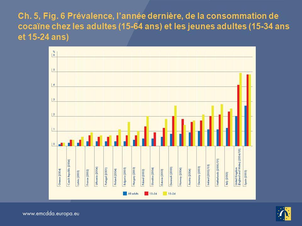 Ch. 5, Fig. 6 Prévalence, l'année dernière, de la consommation de cocaïne chez les adultes (15-64 ans) et les jeunes adultes (15-34 ans et 15-24 ans)
