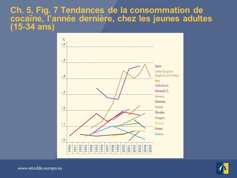 Ch. 5, Fig. 7 Tendances de la consommation de cocaïne, l'année dernière, chez les jeunes adultes (15-34 ans)