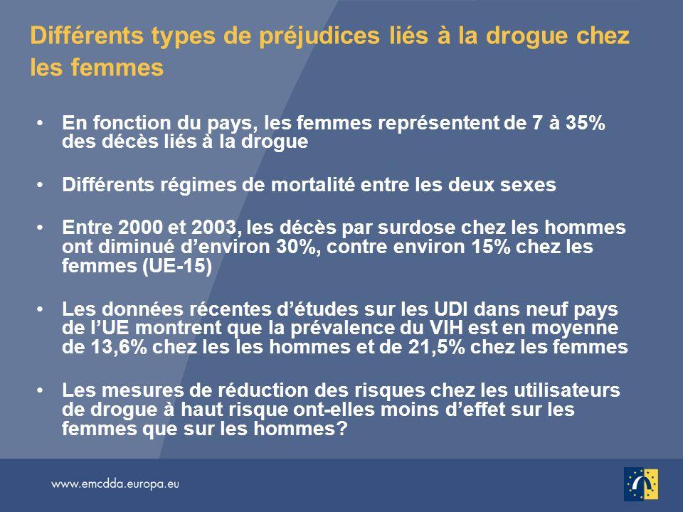 Différents types de préjudices liés à la drogue chez les femmes