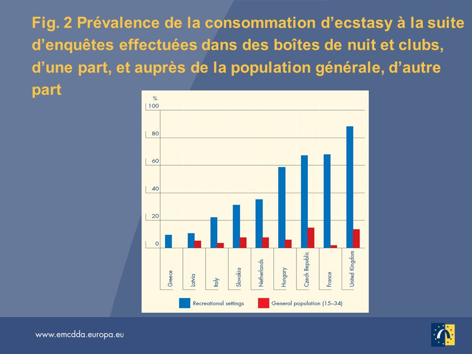 Fig. 2 Prévalence de la consommation d'ecstasy à la suite d'enquêtes effectuées dans des boîtes de nuit et clubs, d'une part, et auprès de la population générale, d'autre part