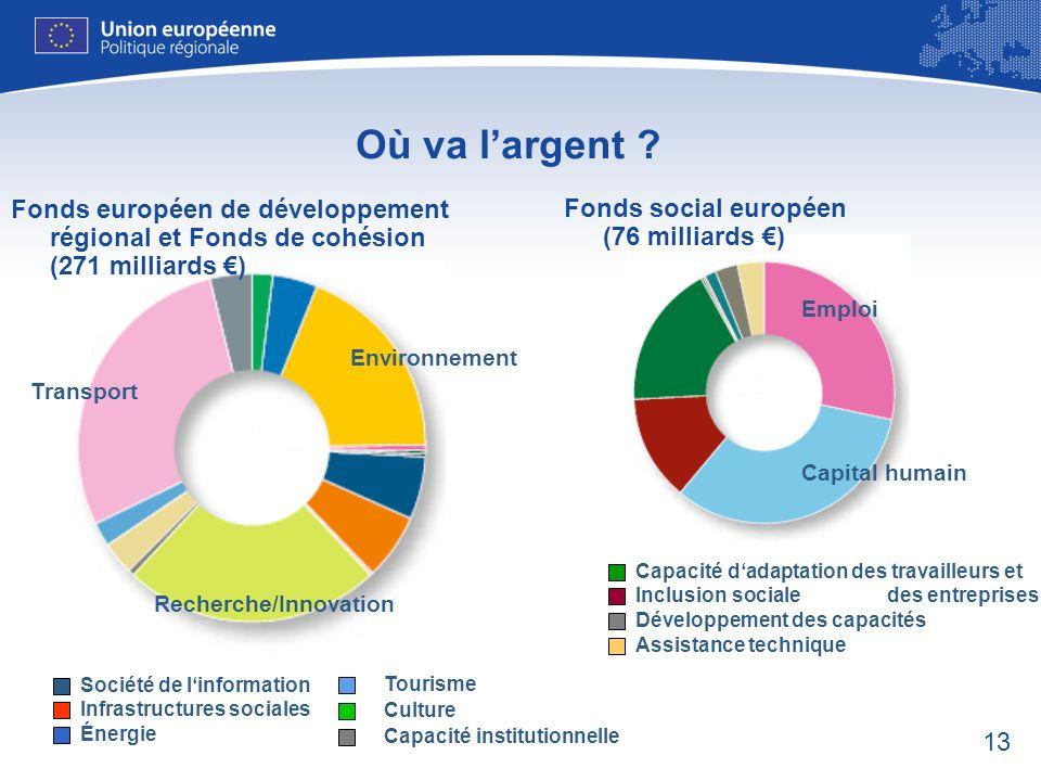 Où va l'argent Fonds européen de développement régional et Fonds de cohésion (271 milliards €) Fonds social européen (76 milliards €)