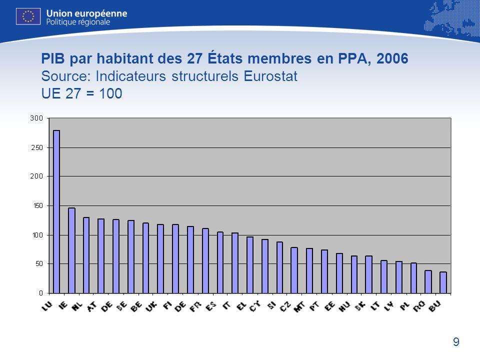 PIB par habitant des 27 États membres en PPA, 2006 Source: Indicateurs structurels Eurostat UE 27 = 100