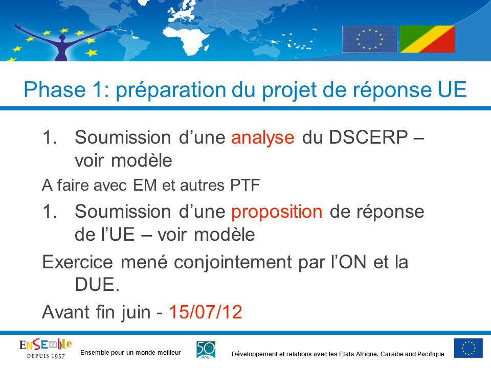 Phase 1: préparation du projet de réponse UE