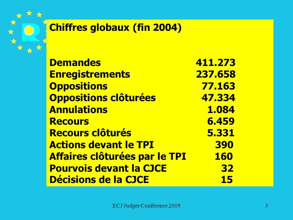 Chiffres globaux (fin 2004)