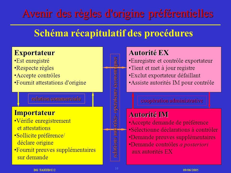 Schéma récapitulatif des procédures