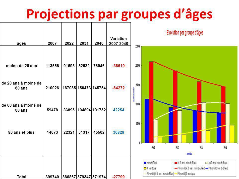 Projections par groupes d'âges
