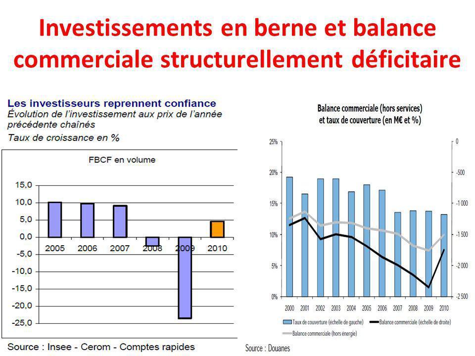 Investissements en berne et balance commerciale structurellement déficitaire