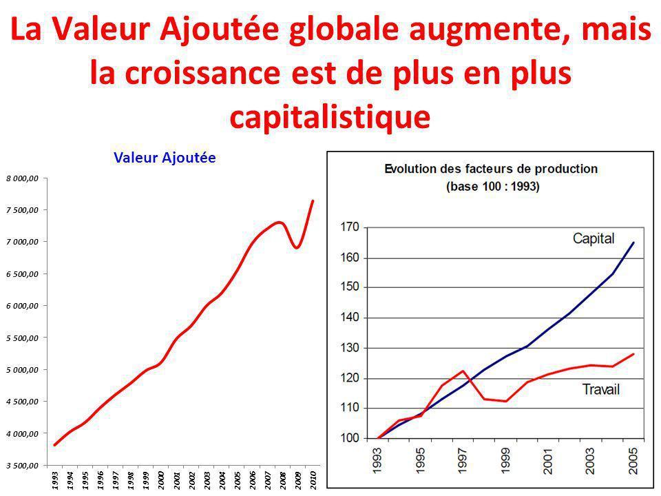 La Valeur Ajoutée globale augmente, mais la croissance est de plus en plus capitalistique