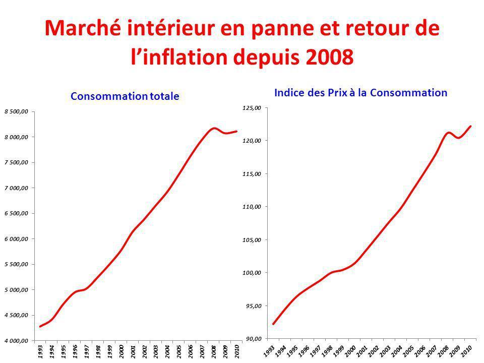 Marché intérieur en panne et retour de l'inflation depuis 2008