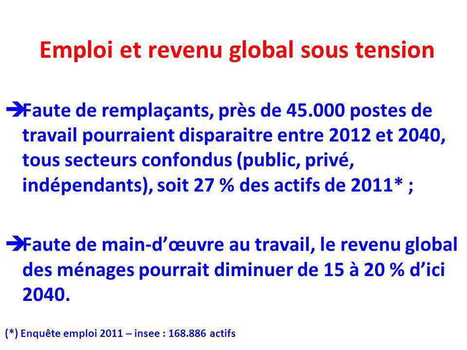 Emploi et revenu global sous tension