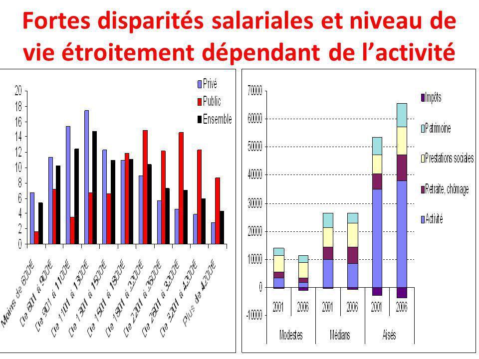 Fortes disparités salariales et niveau de vie étroitement dépendant de l'activité
