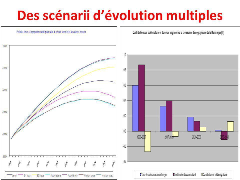 Des scénarii d'évolution multiples