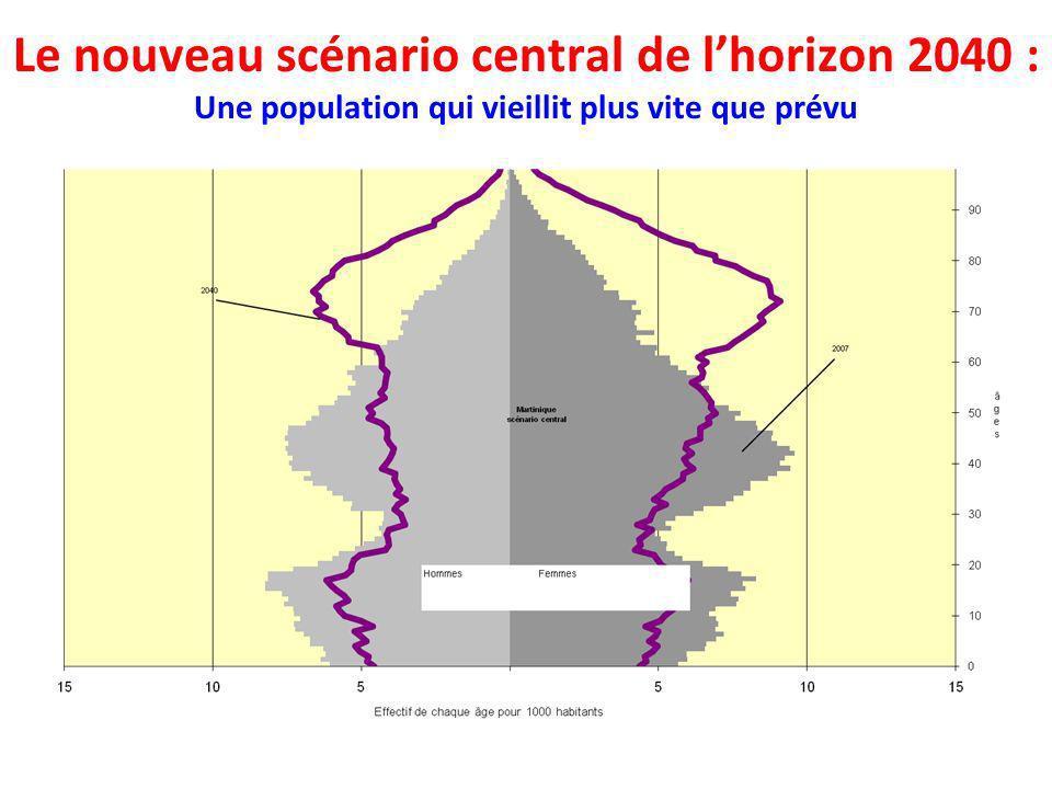 Le nouveau scénario central de l'horizon 2040 : Une population qui vieillit plus vite que prévu