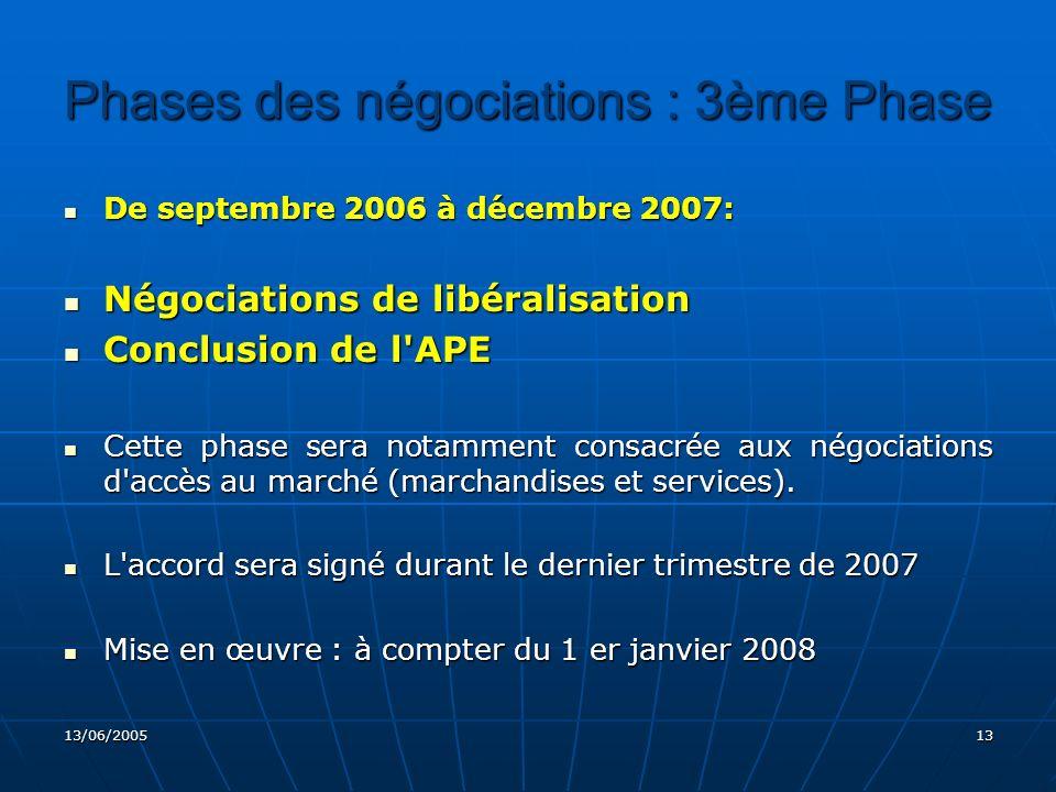 Phases des négociations : 3ème Phase