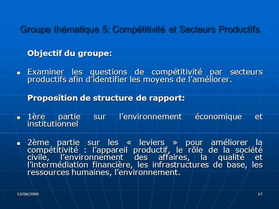 Groupe thématique 5: Compétitivité et Secteurs Productifs