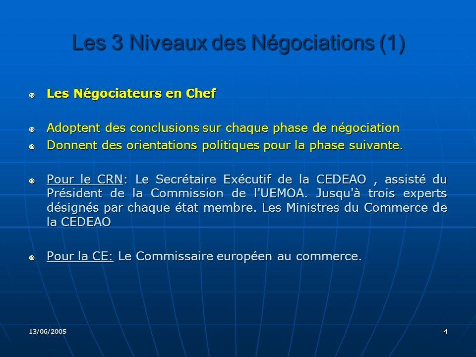 Les 3 Niveaux des Négociations (1)