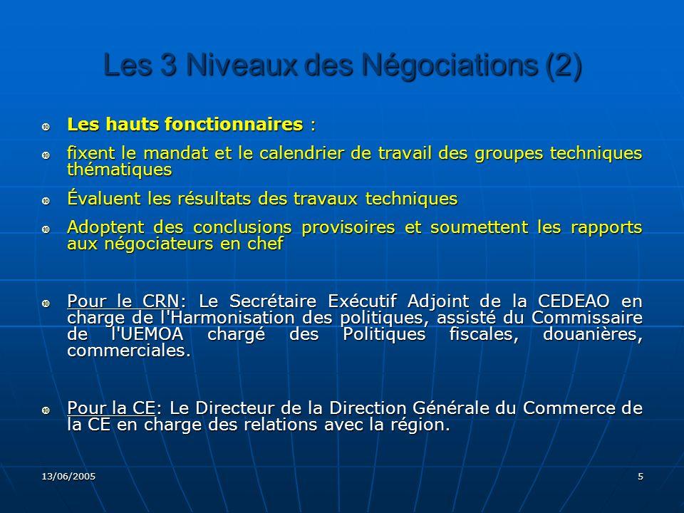 Les 3 Niveaux des Négociations (2)