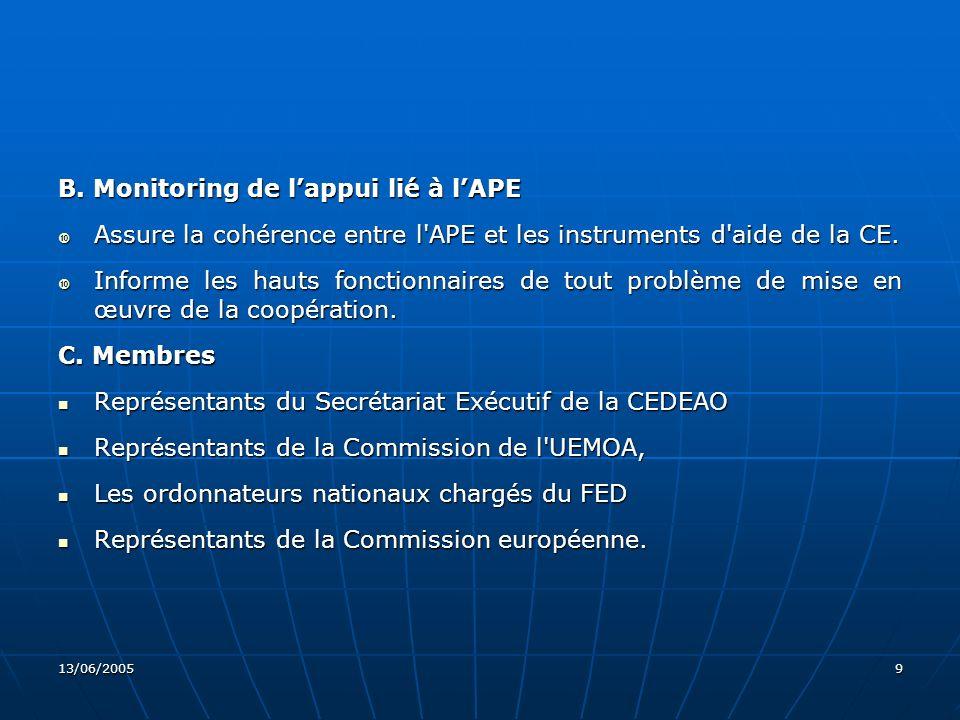 B. Monitoring de l'appui lié à l'APE