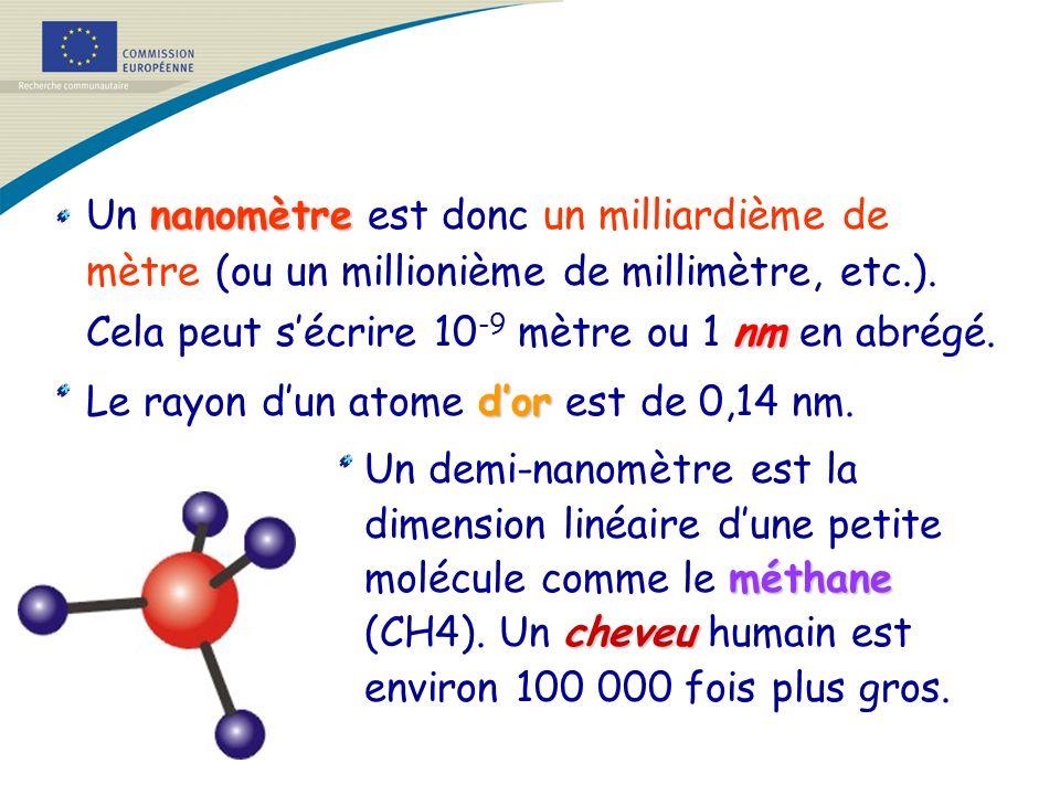 Un nanomètre est donc un milliardième de mètre (ou un millionième de millimètre, etc.). Cela peut s'écrire 10-9 mètre ou 1 nm en abrégé.