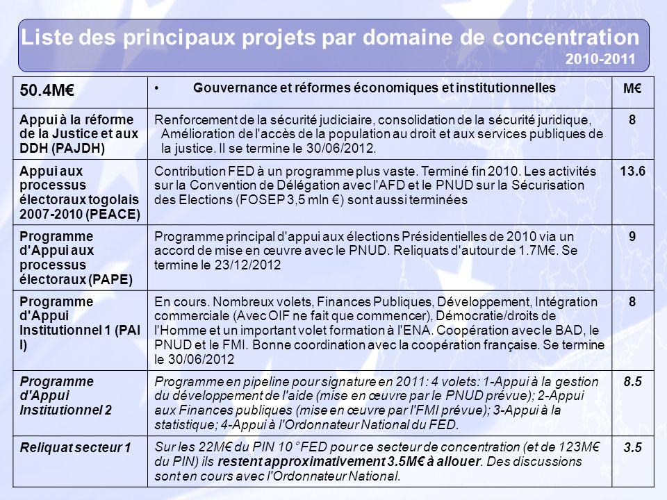 Liste des principaux projets par domaine de concentration