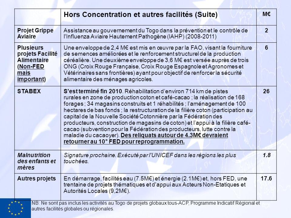 Hors Concentration et autres facilités (Suite)