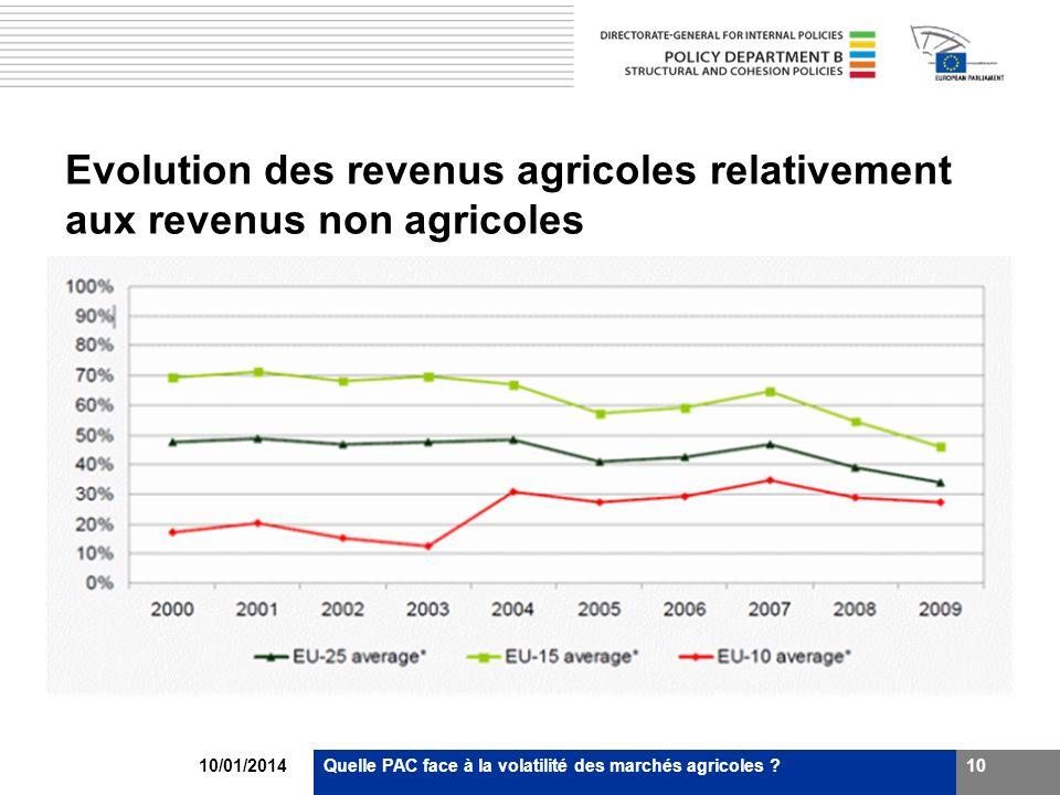 Evolution des revenus agricoles relativement aux revenus non agricoles