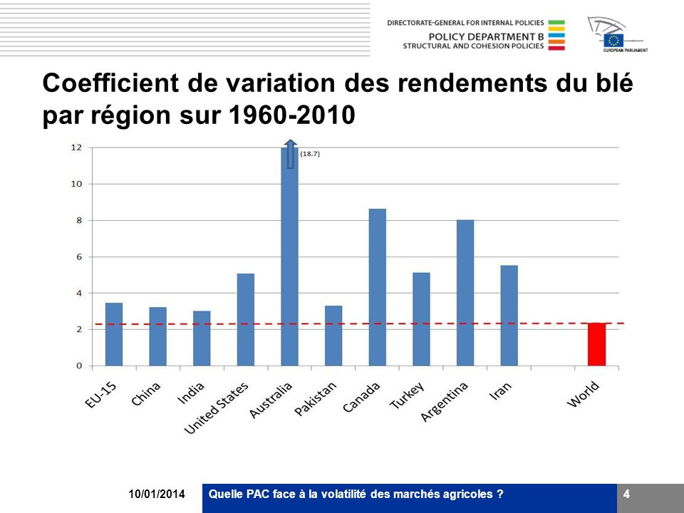Coefficient de variation des rendements du blé par région sur 1960-2010