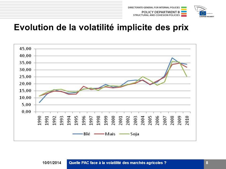 Evolution de la volatilité implicite des prix