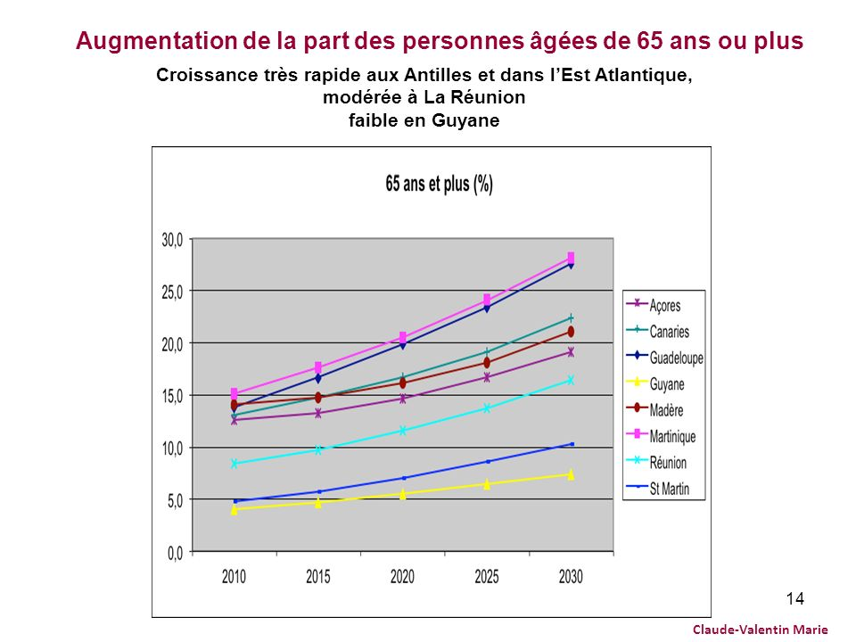 Augmentation de la part des personnes âgées de 65 ans ou plus