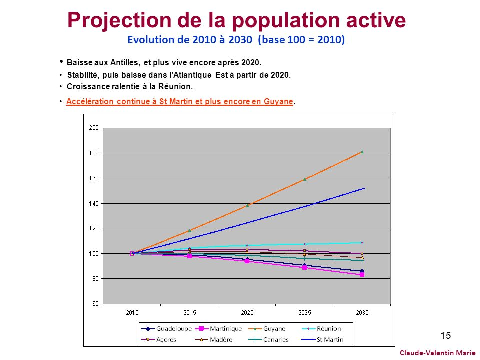 Projection de la population active Evolution de 2010 à 2030 (base 100 = 2010)