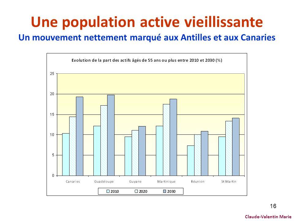 Une population active vieillissante Un mouvement nettement marqué aux Antilles et aux Canaries
