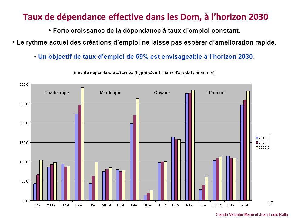 Taux de dépendance effective dans les Dom, à l'horizon 2030