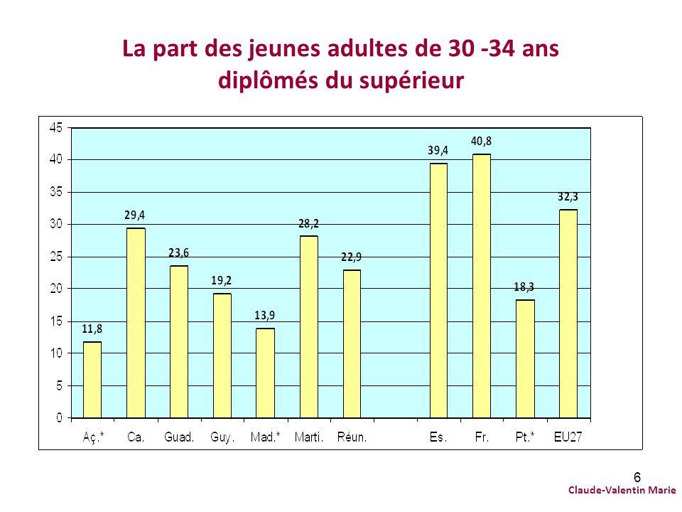 La part des jeunes adultes de 30 -34 ans diplômés du supérieur