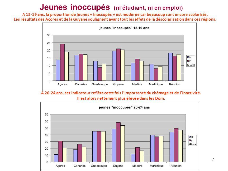 Jeunes inoccupés (ni étudiant, ni en emploi)