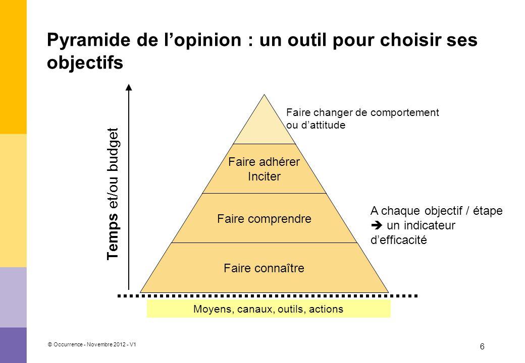 Pyramide de l'opinion : un outil pour choisir ses objectifs