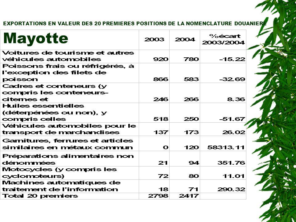 EXPORTATIONS EN VALEUR DES 20 PREMIERES POSITIONS DE LA NOMENCLATURE DOUANIERE Mayotte