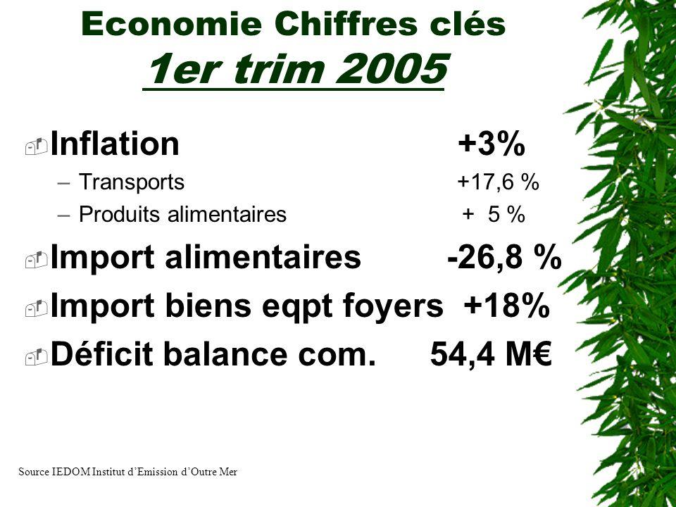 Economie Chiffres clés 1er trim 2005