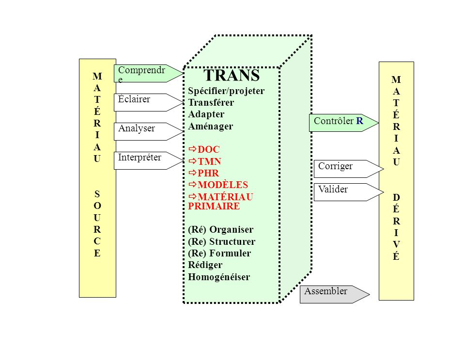 TRANS Spécifier/projeter Transférer Adapter Aménager DOC TMN PHR