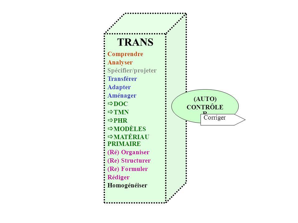 TRANS Comprendre Analyser Spécifier/projeter Transférer Adapter