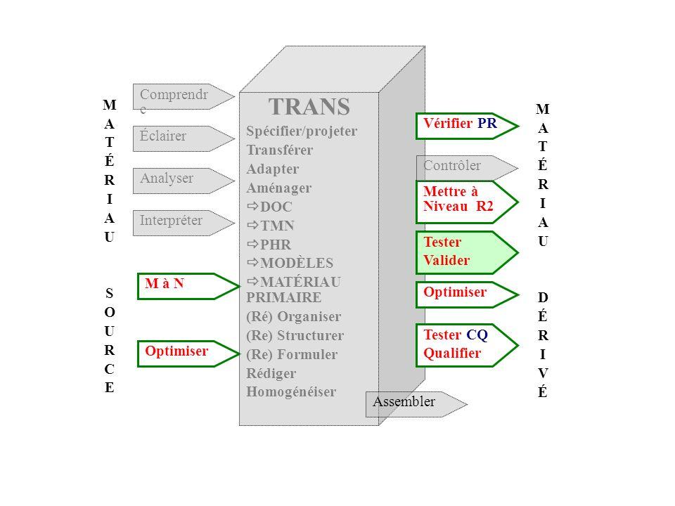 TRANS M Spécifier/projeter Comprendre M A Transférer A T Adapter T É